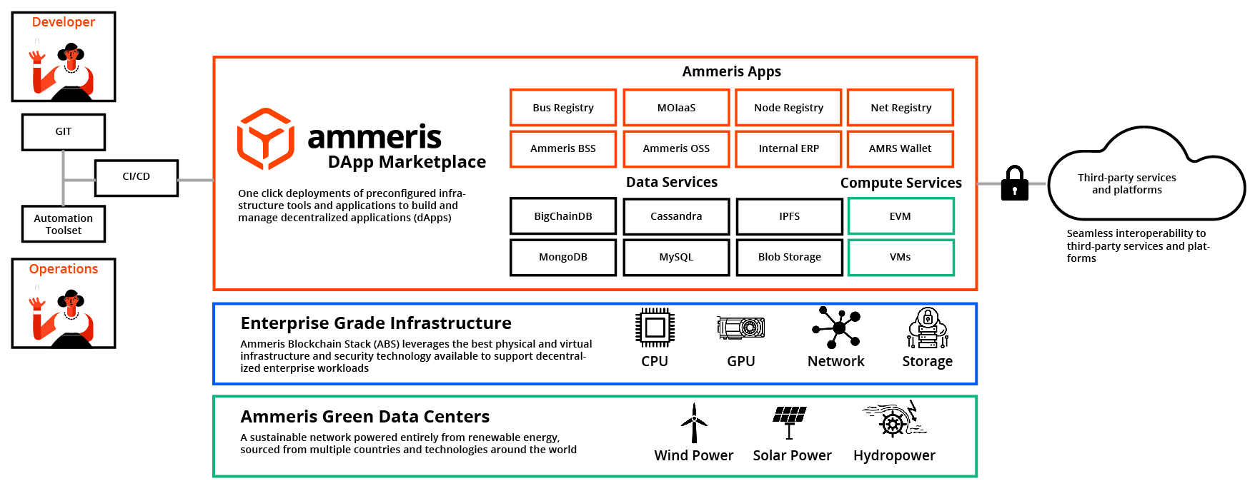 Ammeris Blockchain Stack