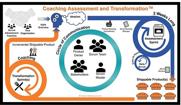 Coaching Assessment and Transformation™