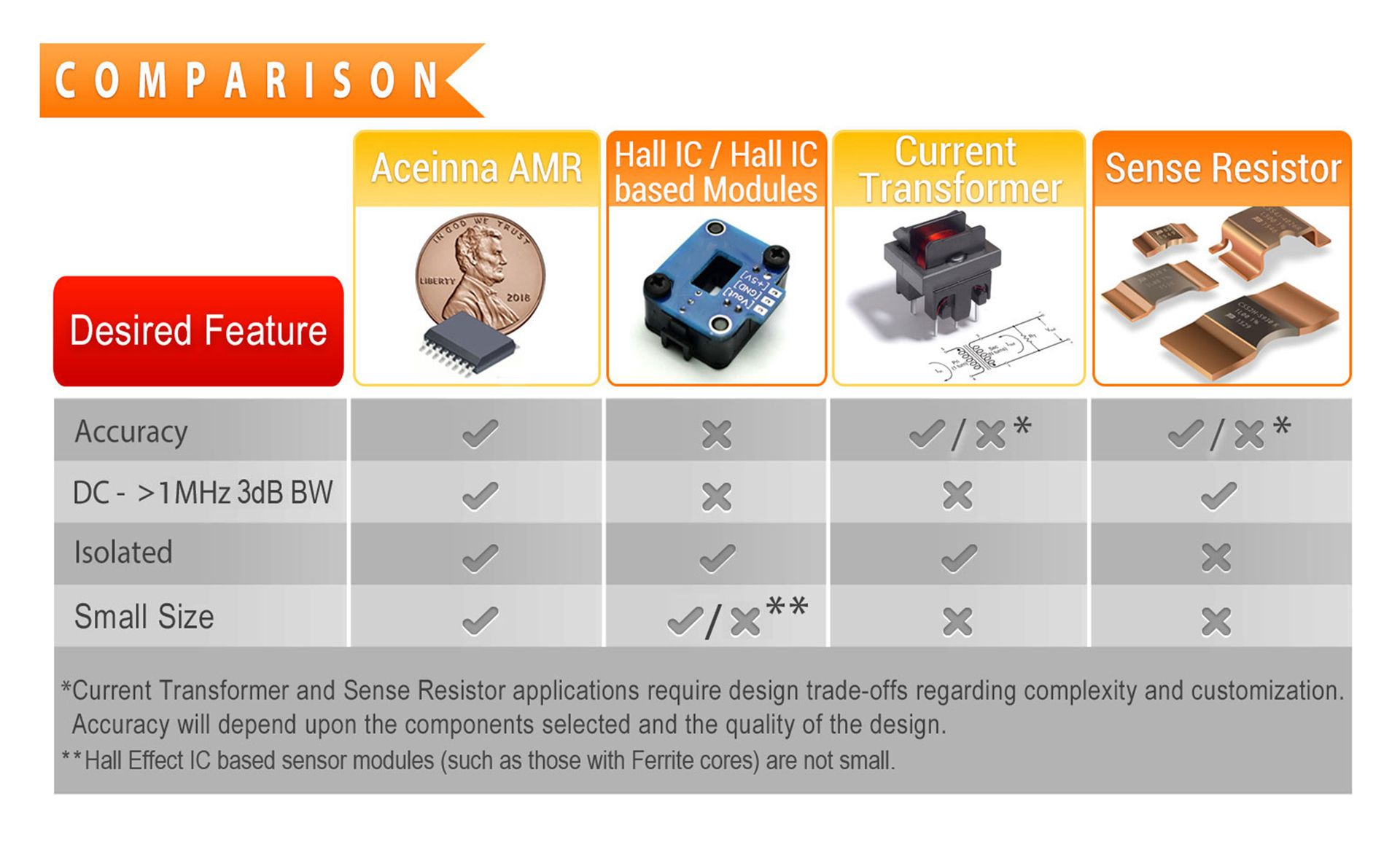 Comparison between top Current Sensing Technologies