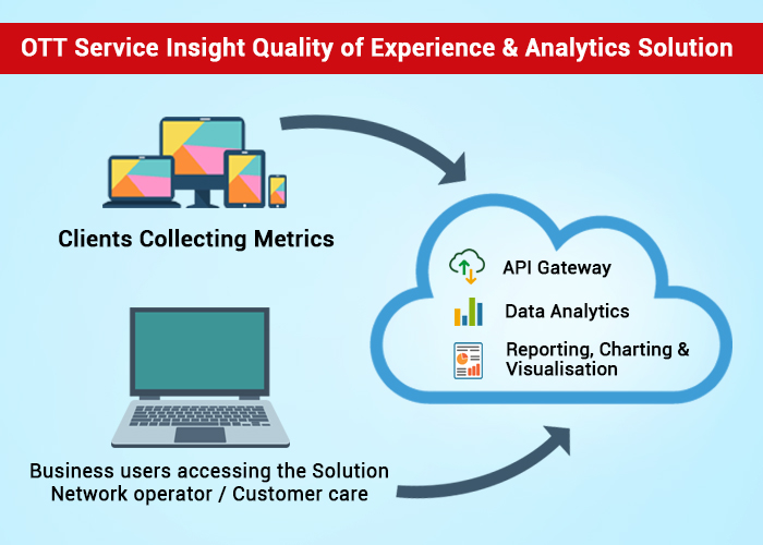 HSC_OTT QoE Service Insight Quality of Experience (QoE) Solution