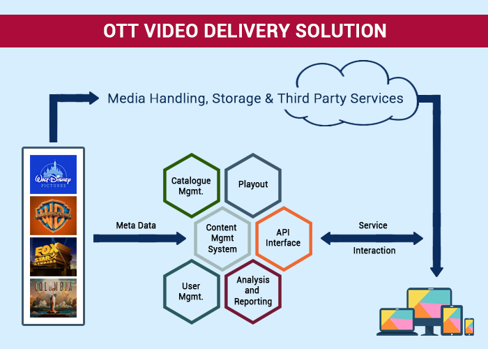 HSC_OTT Video Delivery Solution