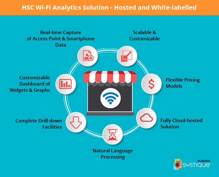 HSC_Wi-Fi-Analytics-Solution