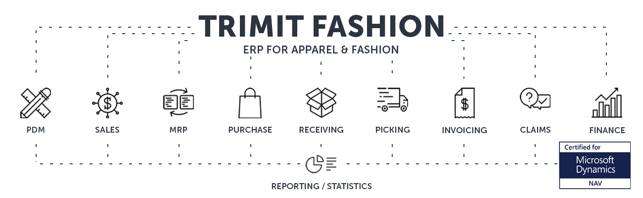 TRIMIT Fashion ERP software for apparel and fashion